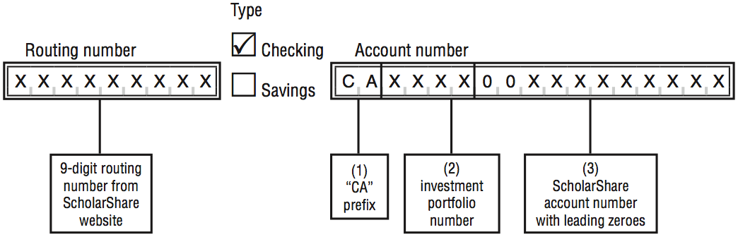 Screenshot showing inputs where routing and account number would be entered, and checkboxes showing the type of account: checking or savings.